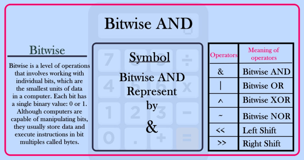 Bitwise AND calculator online